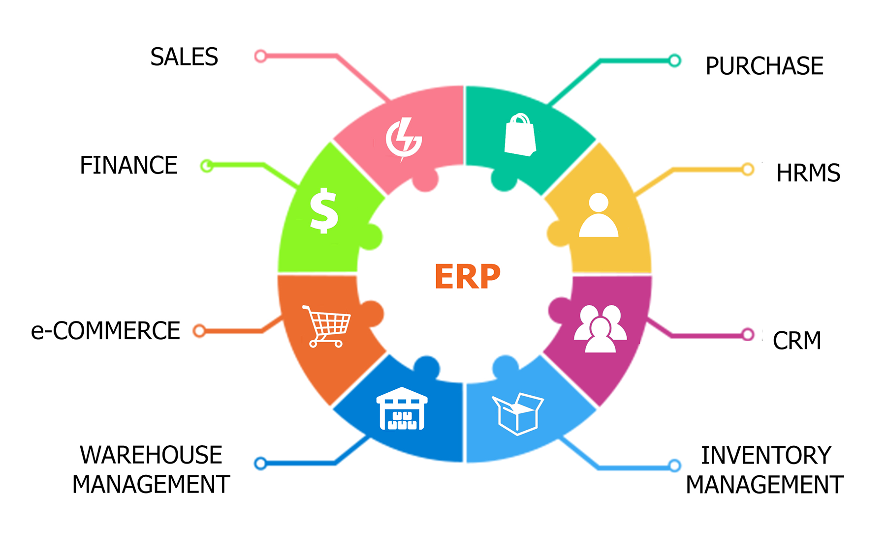 6 Best Free and Open Source ERP Softwares
